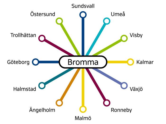 BRA Braathens Regional Airlines network